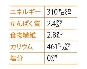 カボチャのムース風とカボチャの茶きん絞り成分表